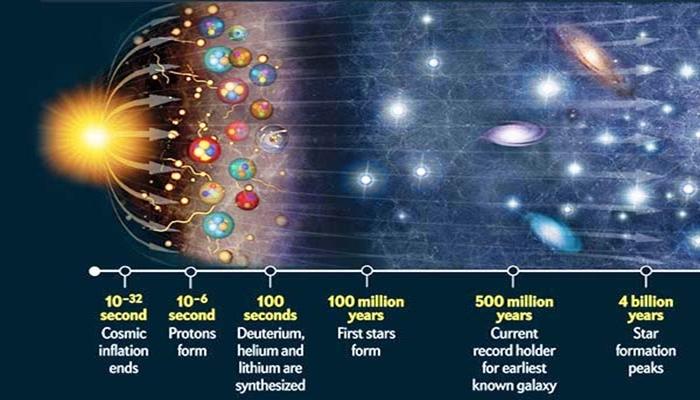 Alquran, Alam Semesta, dan Big Bang
